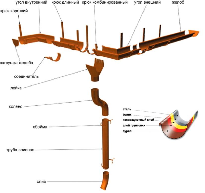 Водосточныесистемы;NIAGARA
